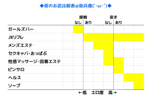 風俗の種類比較表
